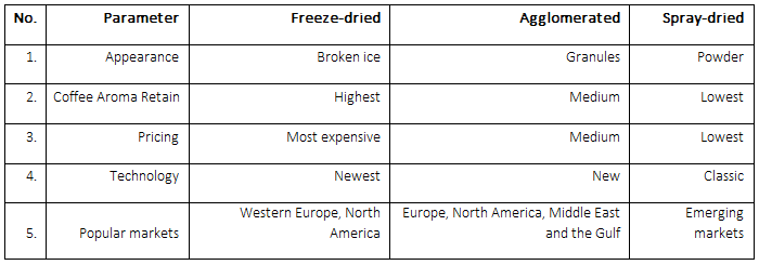 freeze-dried coffee in comparison